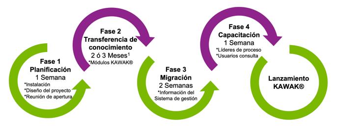 Metodología implementación software KAWAK®